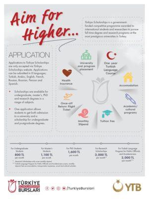 Turške štipendije za leto 2020